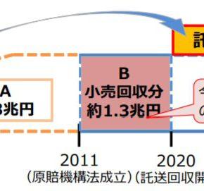 福島第一原発事故の賠償負担金と廃炉円滑化負担金の託送料金への上乗せが開始、2020年10月1日から